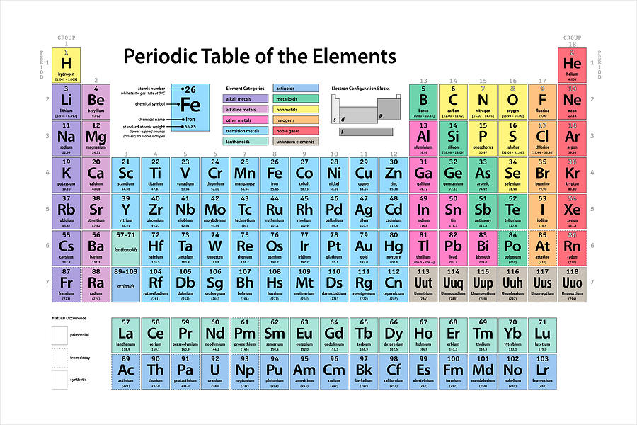 groups and periods of the periodic table metals nonmetals and metalloids elements and the periodic table