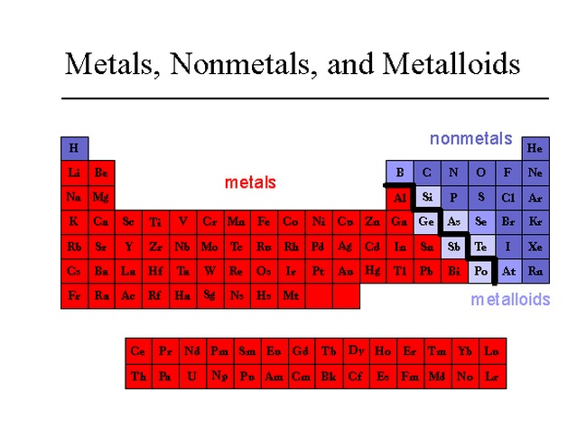 Groups and periods of the periodic table metals according to their shared physical and chemical properties the elements can be classified into the major categories of metals metalloids and nonmetals urtaz